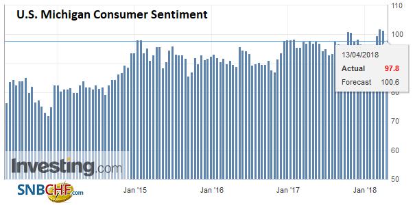 U.S. Michigan Consumer Sentiment, Apr 2013 - 2018