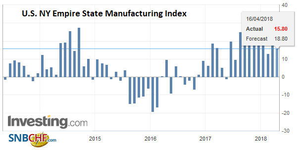 U.S. NY Empire State Manufacturing Index, May 2013 - Apr 2018