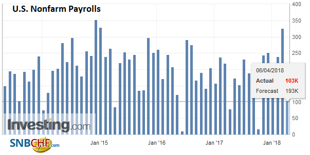 U.S. Nonfarm Payrolls, May 2013 - Apr 2018