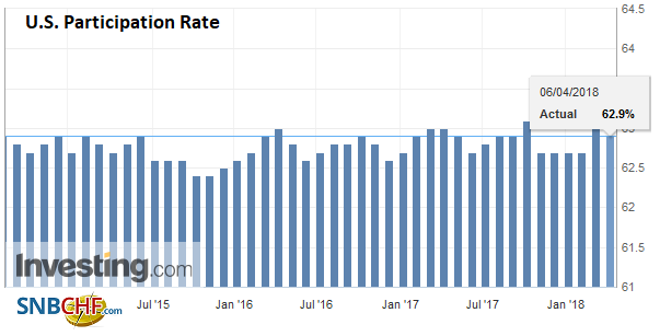 U.S. Participation Rate, Sep 2014 - Apr 2018