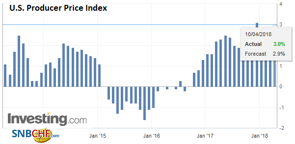U.S. Producer Price Index (PPI) YoY, Apr 2013 - 2018