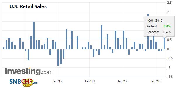 U.S. Retail Sales, May 2013 - Apr 2018