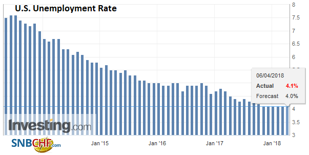 U.S. Unemployment Rate, May 2013 - Apr 2018