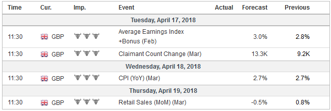 Economic Events: United Kingdom, Week April 16