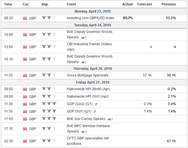 Economic Events: United Kingdom, Week April 23