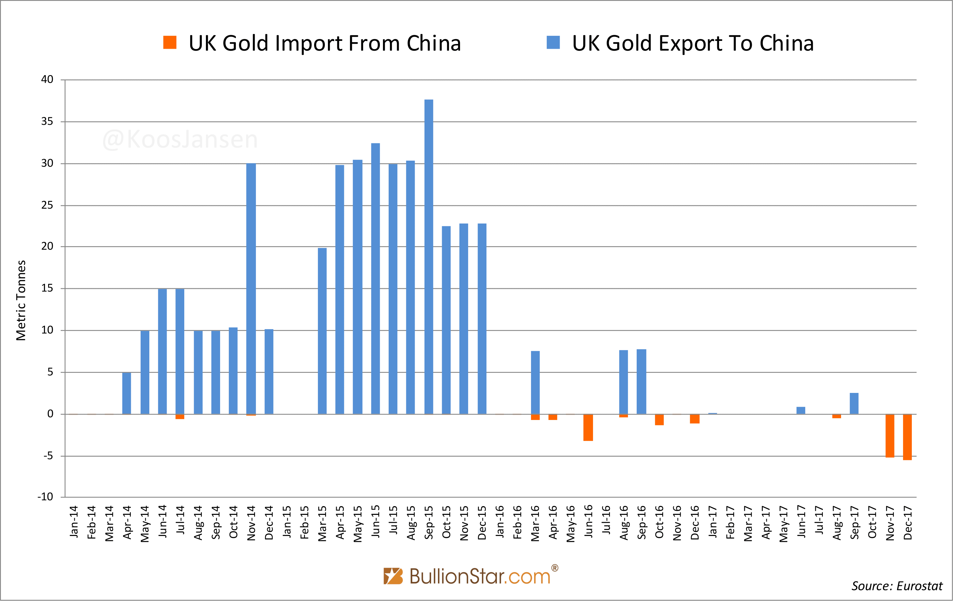 UK Gold Import from and Export to China, Jan 2014 - Dec 2017