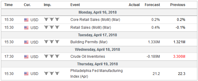 Economic Events: United States, Week April 16