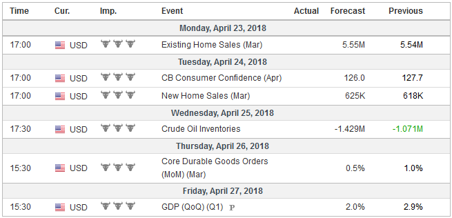 Economic Events: United States, Week April 23