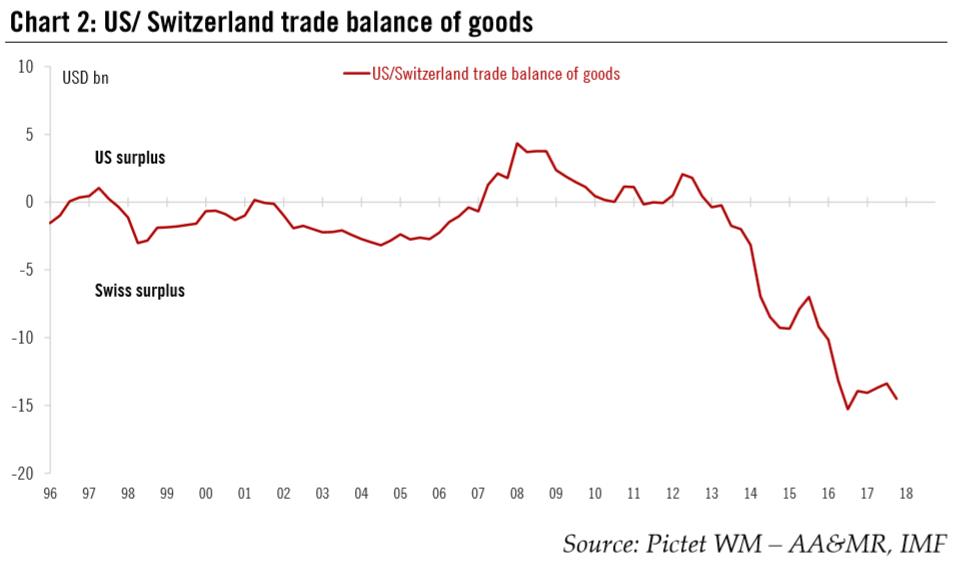 US/Switzerland Trade Balance of Goods, 1986 - 2018