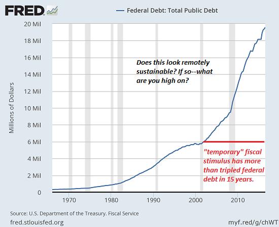 Federal Debt: Total Public Debt, 1970 - 2018