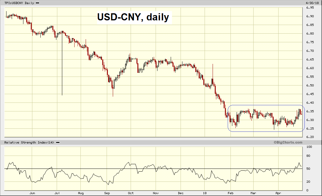 USD/CNY, daily