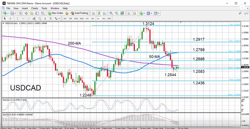 USD/CAD with Technical Indicators, April 19