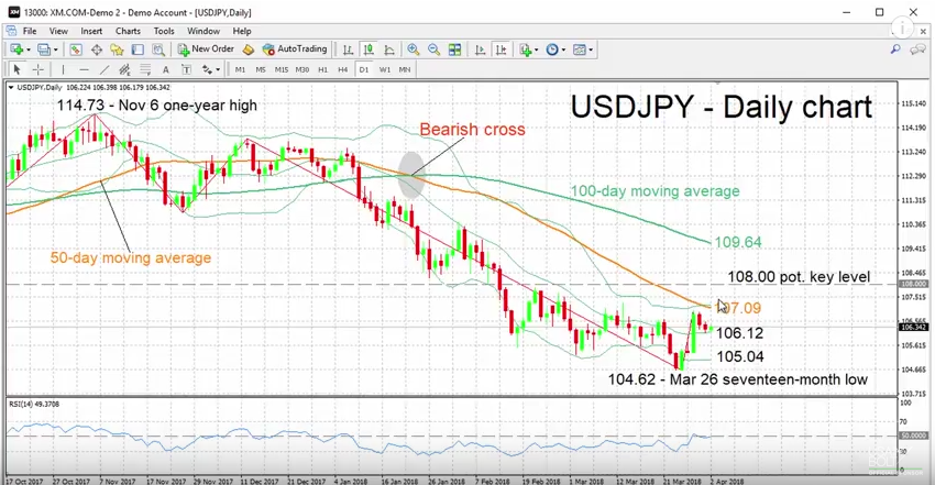 USD/JPY - Daily Chart with Technical Indicators, April 02