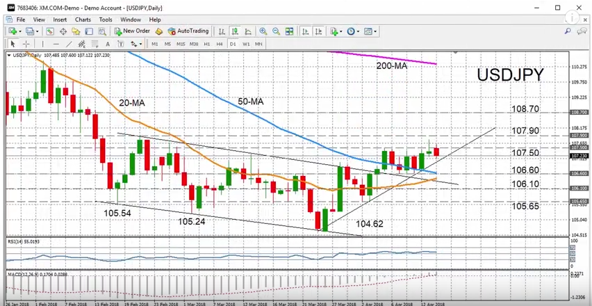 USD/JPY with Technical Indicators, April 19