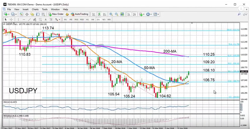 USD/JPY with Technical Indicators, April 23