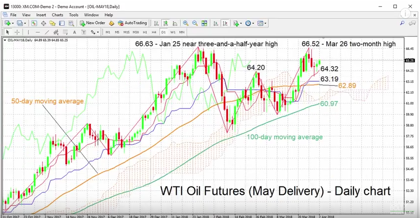 WTI Oil Futures with Technical Indicators, April 02