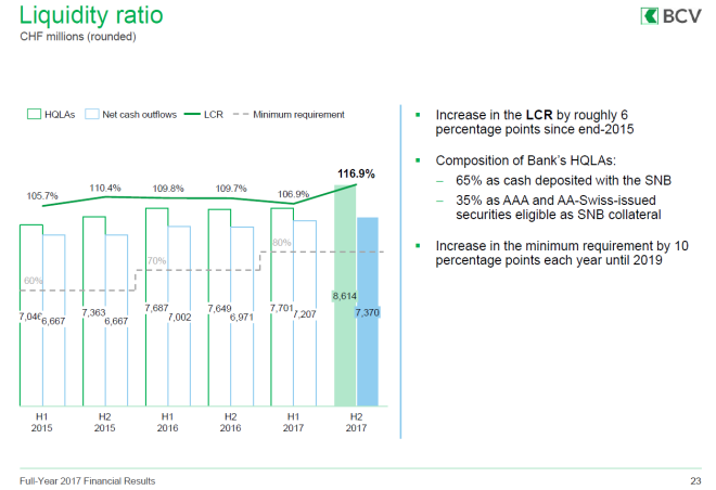 Liquidity Ratio, H1 2015 - H2 2017