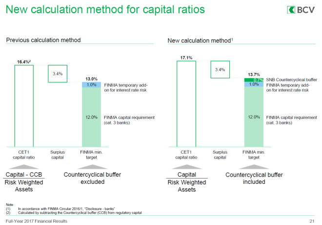 New Calculation Method for Capital Ratios