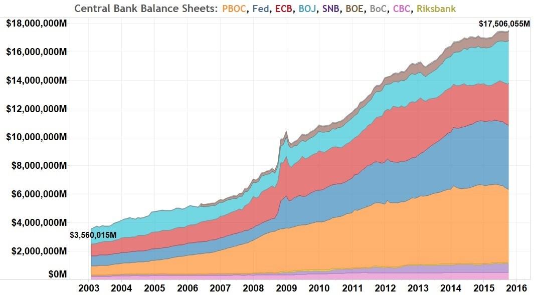 Central Banks Balance Sheets, 2003 - 2016