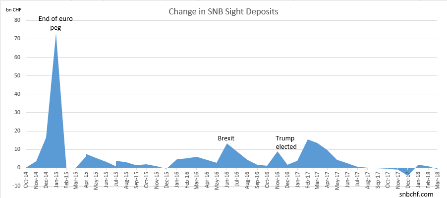 Change in SNB Sight Deposits March 2018