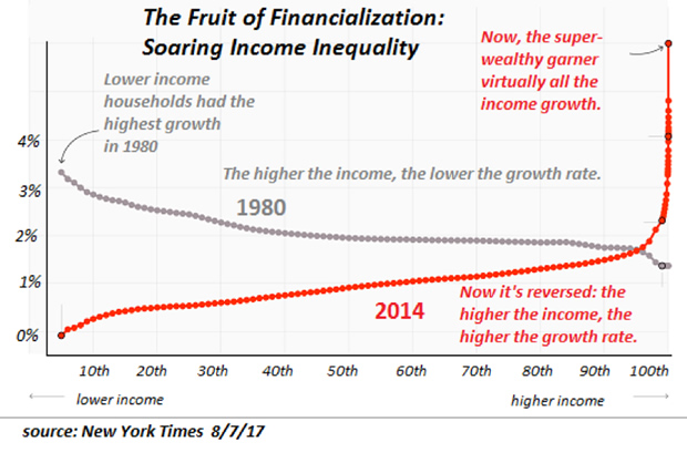 The Fruit of Financialization, 1980 - 2014
