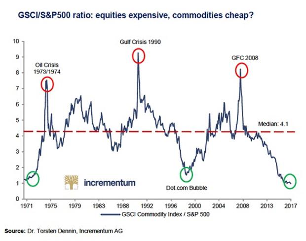 GSCI/S&P 500 Ratio, 1971 - 2017