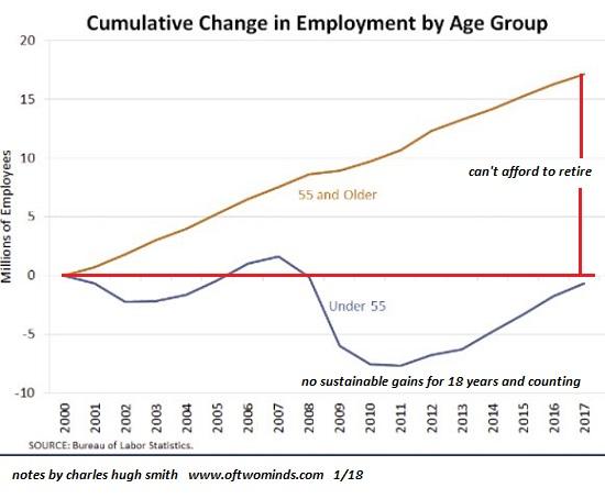 Cumulative Change in Employment, 2000 - 2018