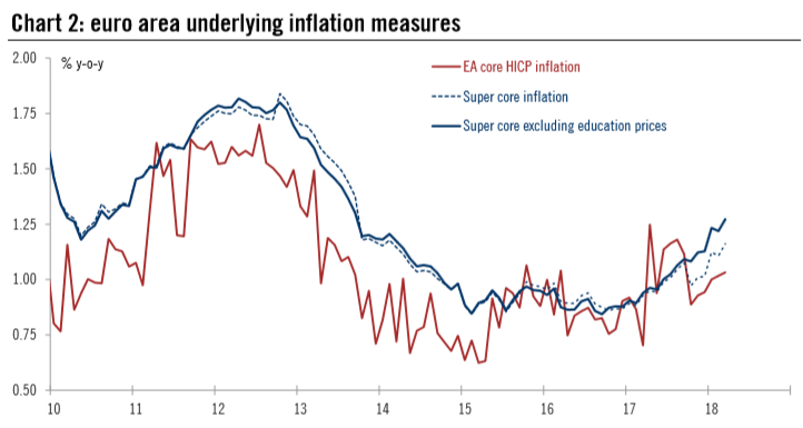 Euro Area Underlying Inflation Measures, 2010 - 2018