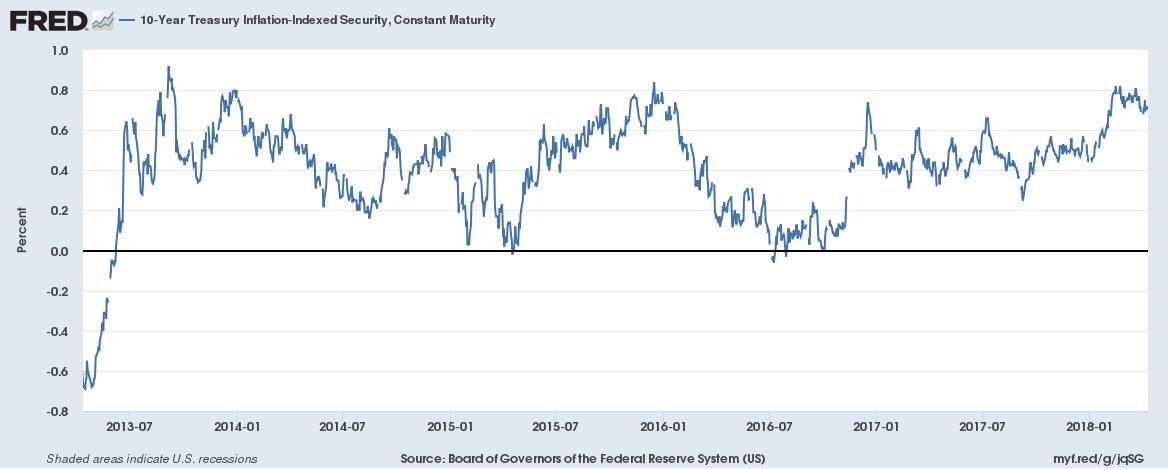 10-Year Treasury Inflation Index 2013-2018