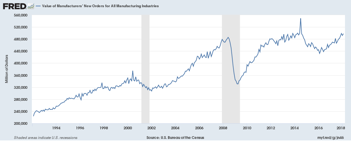 Value of Manufacturers' New Orders for all Manufacturing Industries, 1994 - 2018