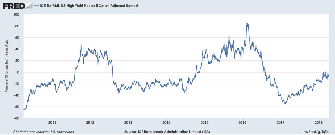 ICE BofAML US High Yield Master II Option-Adjusted Spread, 2011 - 2018