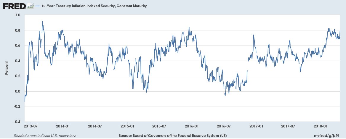 Treasury Inflation - Indexed Security, Jul 2013 - Apr 2018
