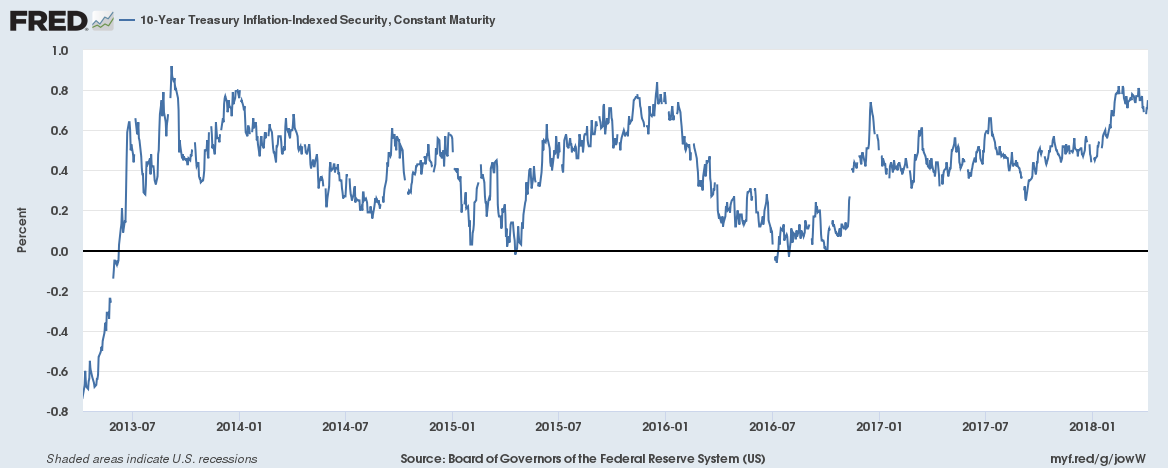 Treasury Inflation - Indexed Security, Constant Maturity, Jul 2013 - Jan 2018