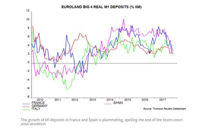 Euroland Big 4 Real M1 Deposits, 2010 - 2018