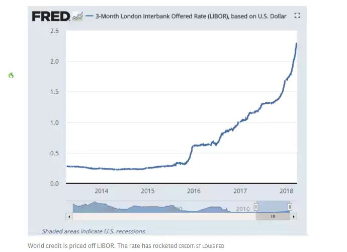 London Interbank Offered Rate, 2014 - 2018