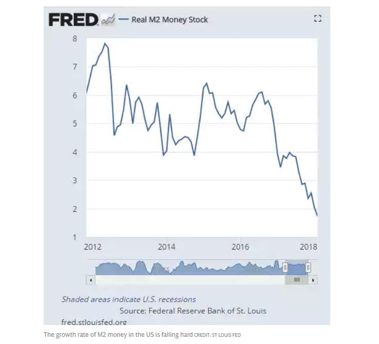 US M2 Money Stock, 2012 - 2018