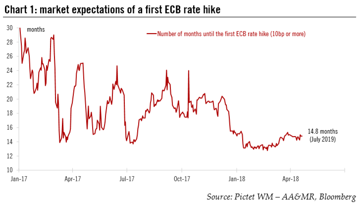 Market Expectations of a First ECB Rate Hike, Jan 2017 - Apr 2018
