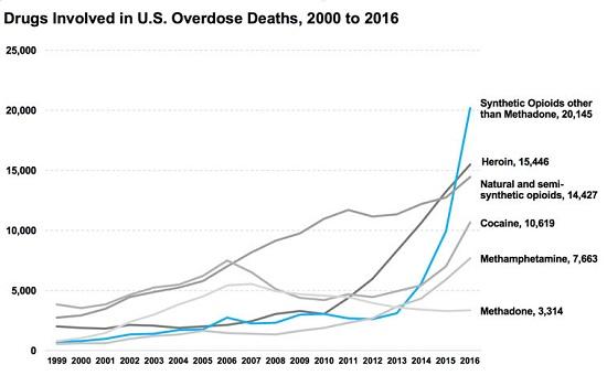 US Overdose Deaths, 2000 - 2016