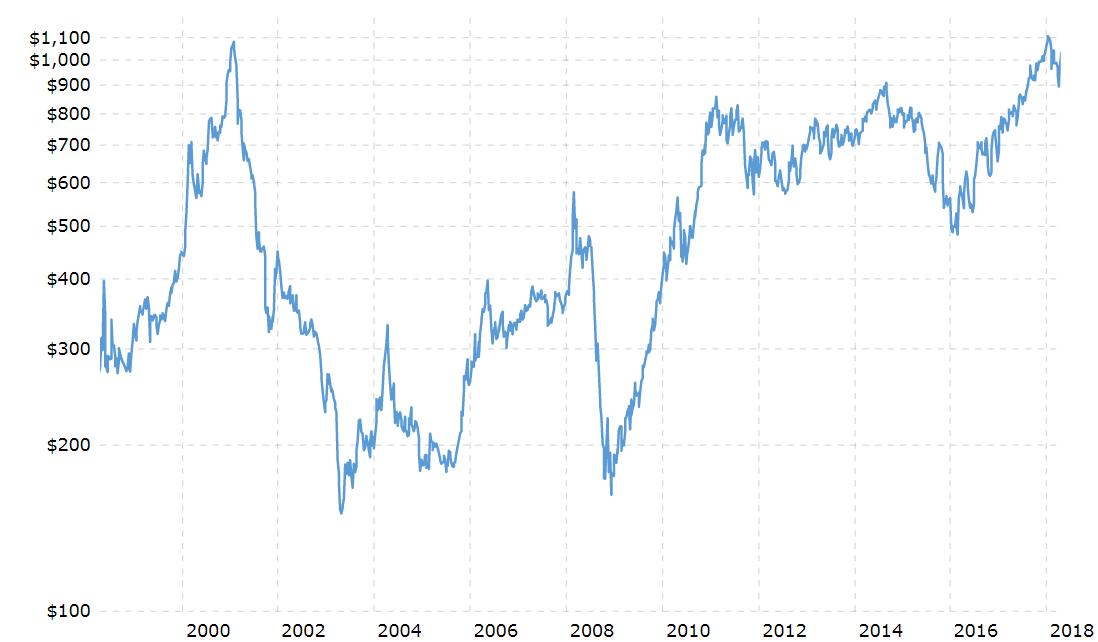 Palladium Price in USD, 2000 - 2018