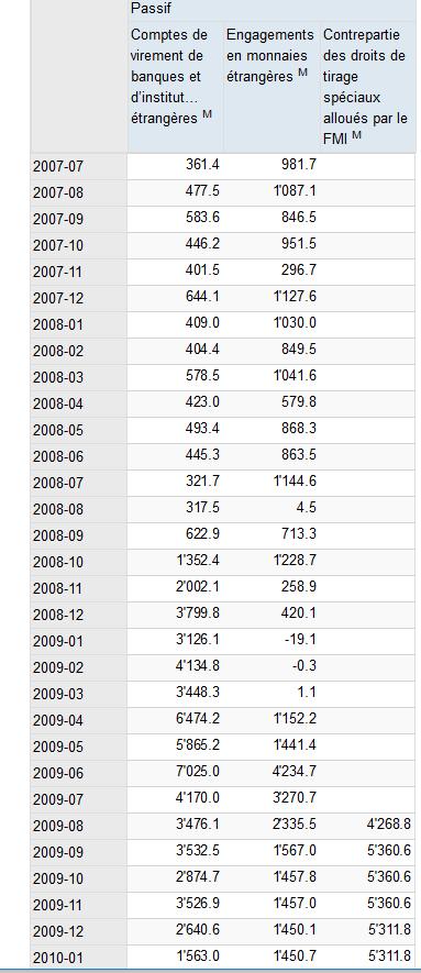 Passifs BNS en Monnaies, Jan 2010 - Jul 2017