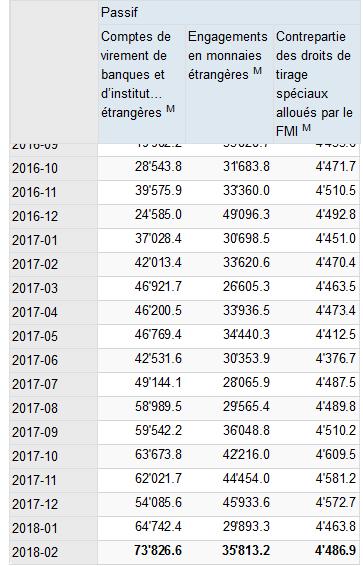 Passifs en Monnaies BNS, Oct 2016 - Feb 2018