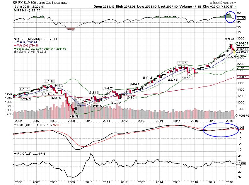 S&P 500 Large Cap Index, 2006 - 2018