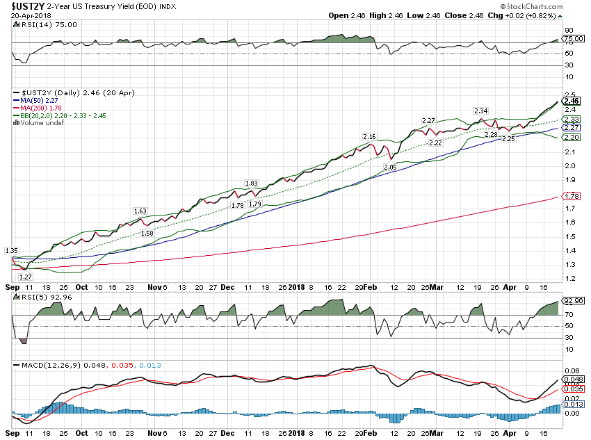 US Treasury Yield Index, Sep 2017 - Apr 2018