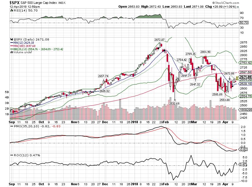 S&P 500 Large Cap Index, Sep 2017 - Apr 2018