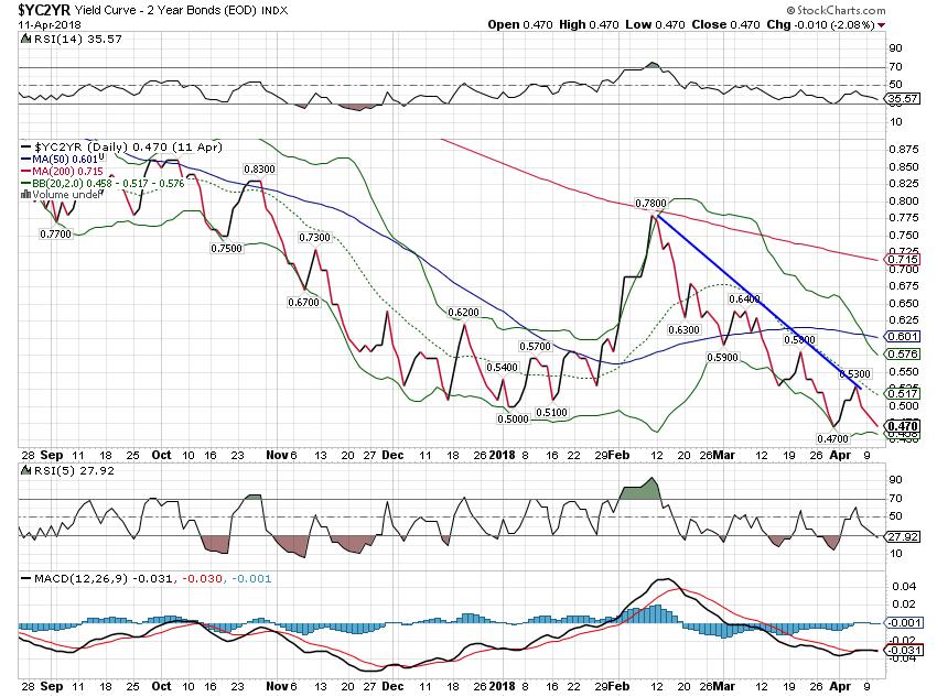 Yield Curve - 2 Year Bonds