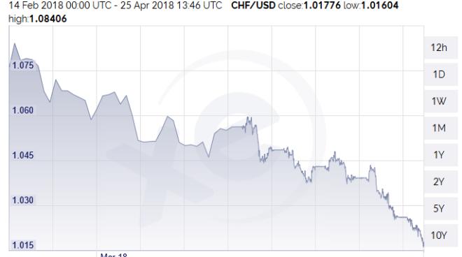 CHF/USD, Feb - Apr 2018