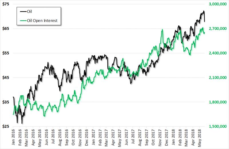 Crude Oil, Jan 2016 - May 2018