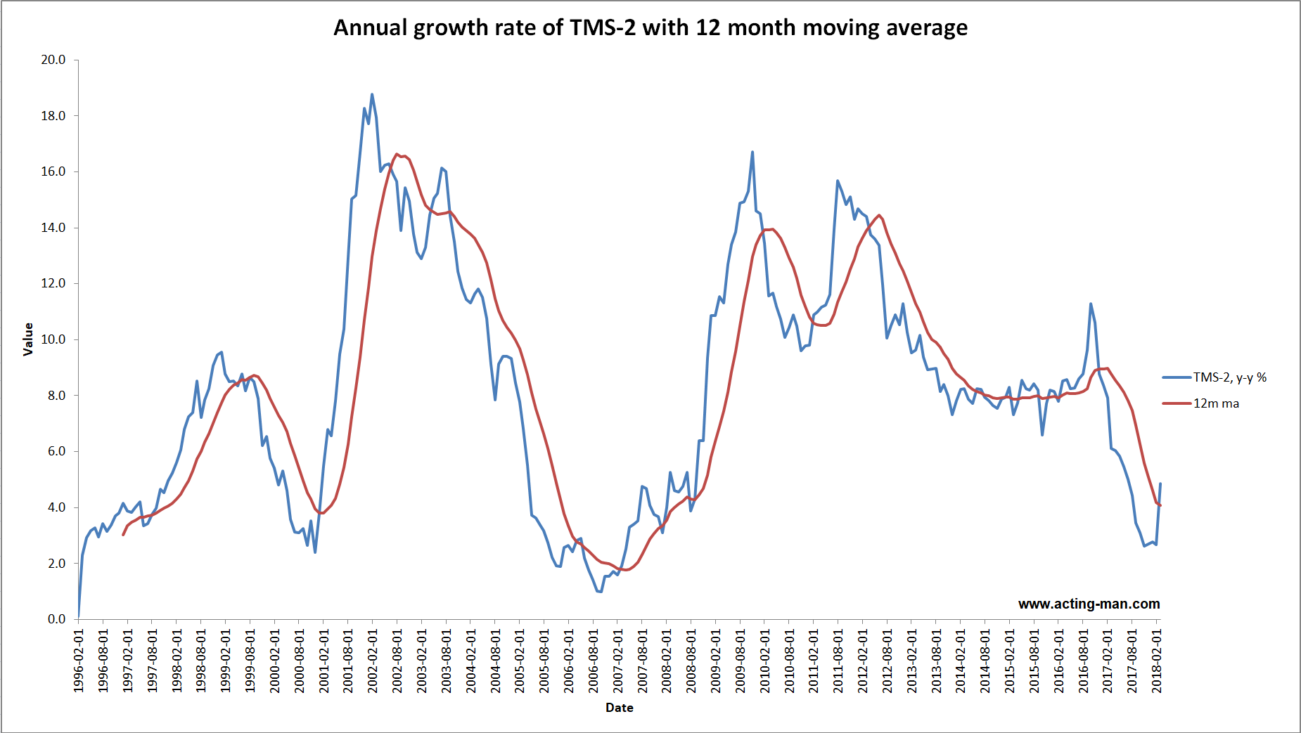 Annual Growth Rate of TMS 2, Feb 1996 - 2018