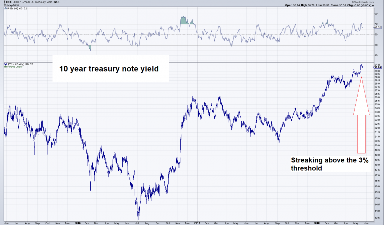 10 Year Treasury Note Yield, Jun 2015 - May 2018
