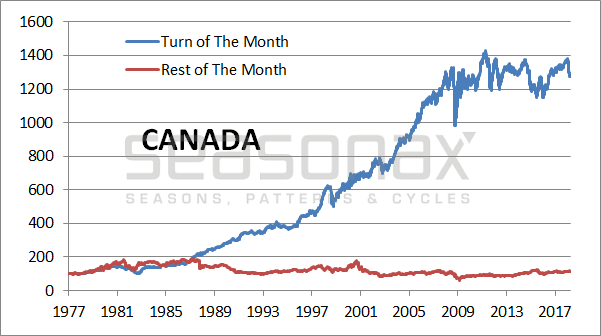 Canada Cumulative Returns Achieved, 1977 - 2018